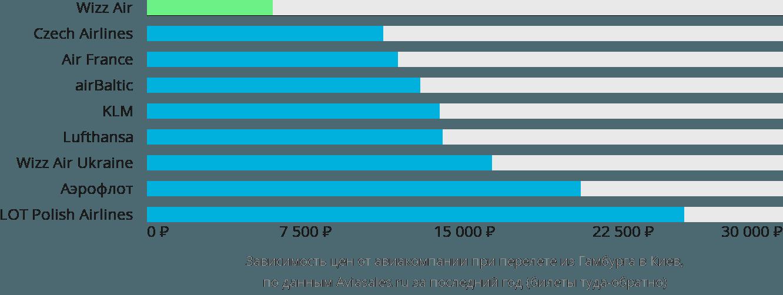Динамика цен в зависимости от авиакомпании, совершающей перелет из Гамбурга в Киев