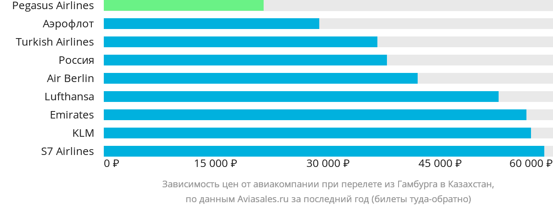 Динамика цен в зависимости от авиакомпании, совершающей перелёт из Гамбурга в Казахстан