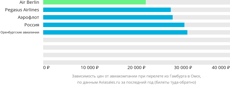 Динамика цен в зависимости от авиакомпании, совершающей перелет из Гамбурга в Омск