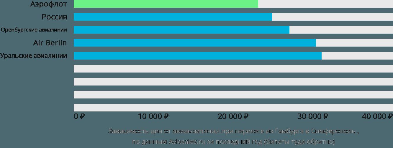 Динамика цен в зависимости от авиакомпании, совершающей перелет из Гамбурга в Симферополь