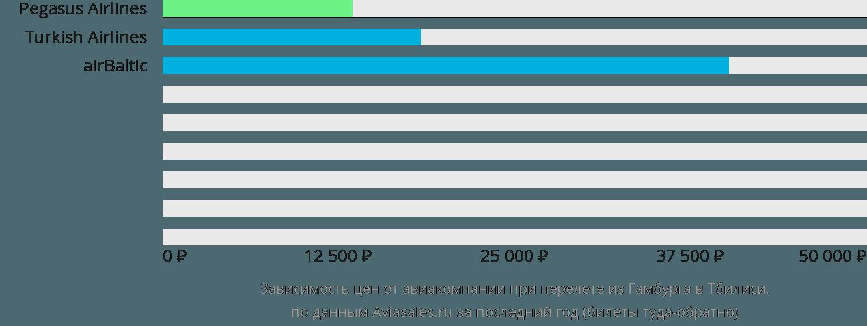 Динамика цен в зависимости от авиакомпании, совершающей перелет из Гамбурга в Тбилиси
