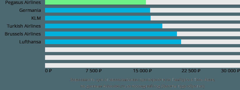 Динамика цен в зависимости от авиакомпании, совершающей перелет из Гамбурга в Тель-Авив