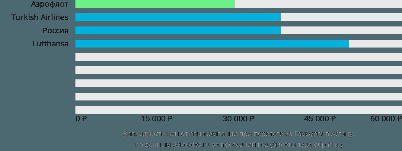 Динамика цен в зависимости от авиакомпании, совершающей перелет из Гамбурга в Астану
