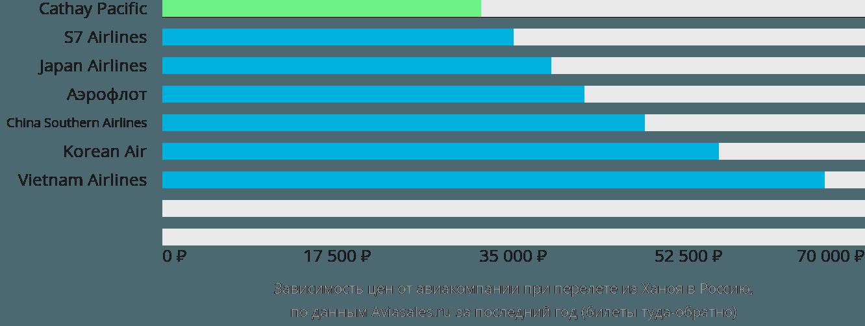 Динамика цен в зависимости от авиакомпании, совершающей перелет из Ханоя в Россию