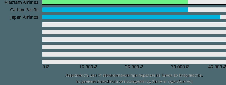 Динамика цен в зависимости от авиакомпании, совершающей перелет из Ханоя во Владивосток