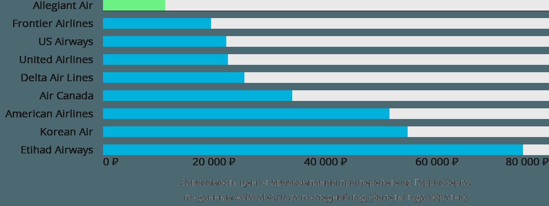 Динамика цен в зависимости от авиакомпании, совершающей перелет из Гаррисберга