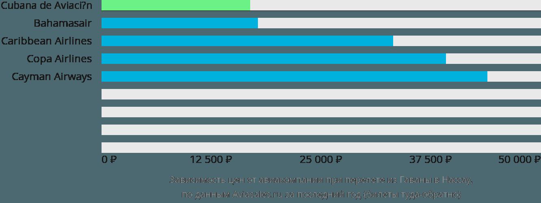 Динамика цен в зависимости от авиакомпании, совершающей перелет из Гаваны в Нассау