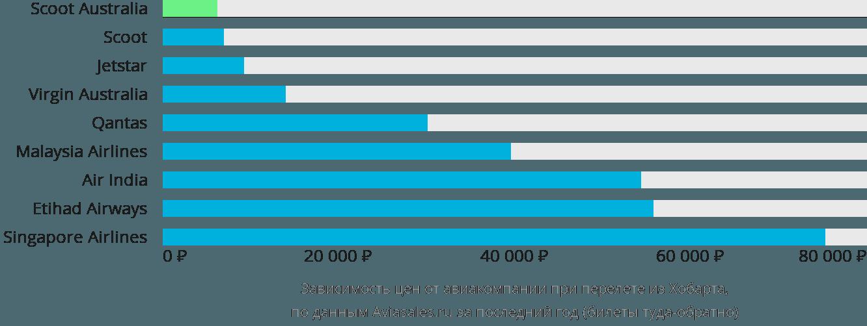 Динамика цен в зависимости от авиакомпании, совершающей перелет из Хобарта