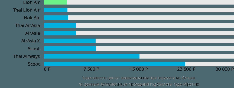 Динамика цен в зависимости от авиакомпании, совершающей перелет из Хатъяя