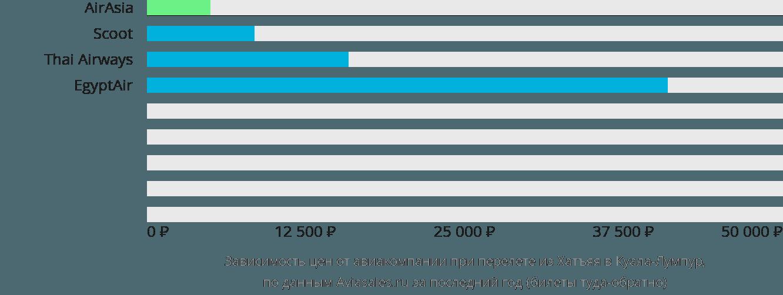 Динамика цен в зависимости от авиакомпании, совершающей перелет из Хатъяя в Куала-Лумпур