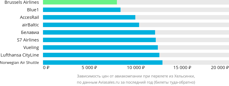Динамика цен в зависимости от авиакомпании, совершающей перелет из Хельсинки