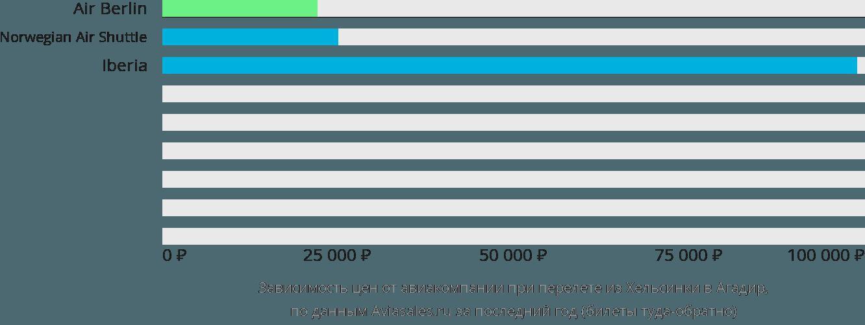 Динамика цен в зависимости от авиакомпании, совершающей перелет из Хельсинки в Агадир