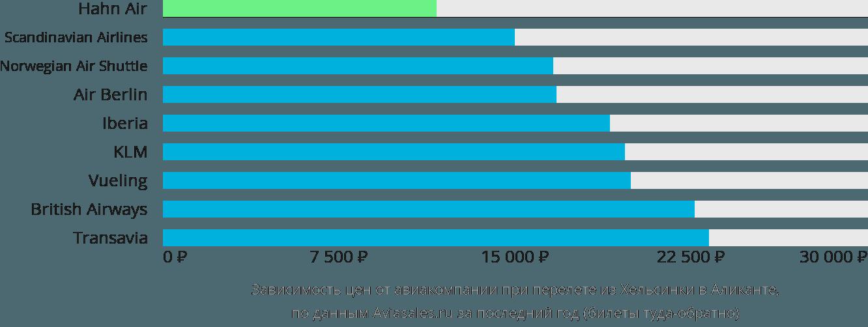 Динамика цен в зависимости от авиакомпании, совершающей перелет из Хельсинки в Аликанте