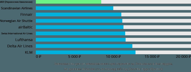 Динамика цен в зависимости от авиакомпании, совершающей перелет из Хельсинки в Амстердам