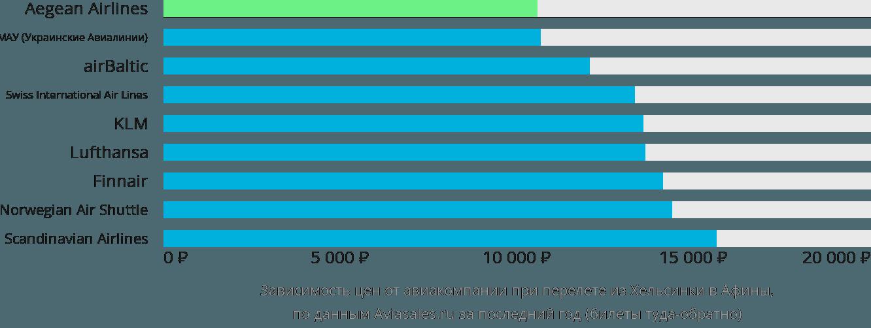Динамика цен в зависимости от авиакомпании, совершающей перелет из Хельсинки в Афины