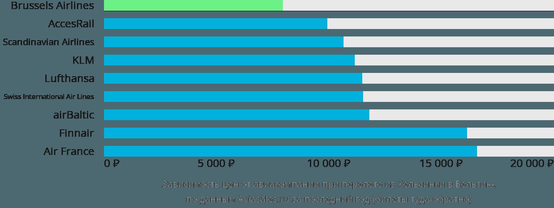 Динамика цен в зависимости от авиакомпании, совершающей перелёт из Хельсинки в Бельгию