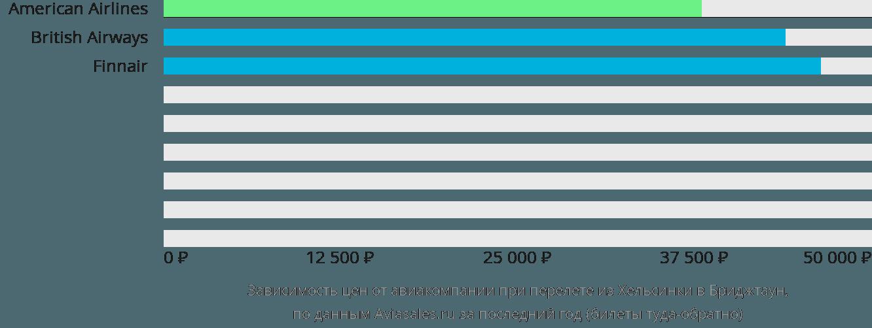 Динамика цен в зависимости от авиакомпании, совершающей перелет из Хельсинки в Бриджтаун