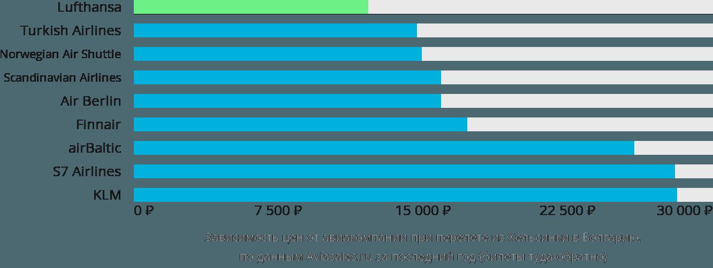 Динамика цен в зависимости от авиакомпании, совершающей перелет из Хельсинки в Болгарию