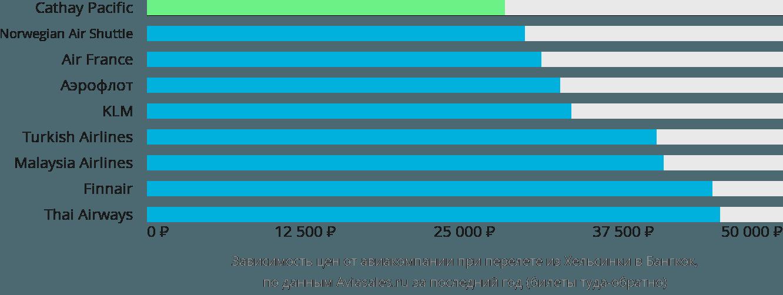Динамика цен в зависимости от авиакомпании, совершающей перелет из Хельсинки в Бангкок