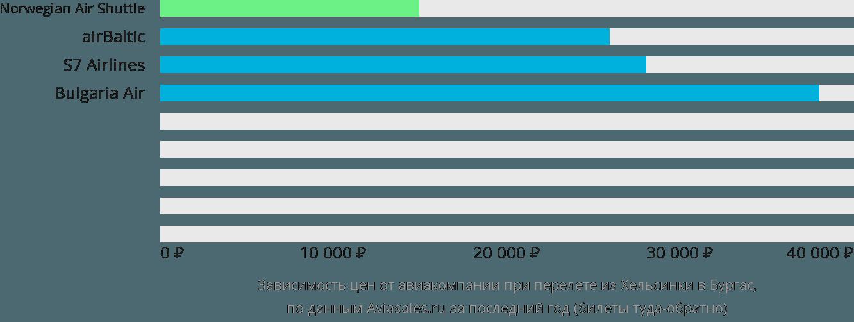 Динамика цен в зависимости от авиакомпании, совершающей перелет из Хельсинки в Бургас