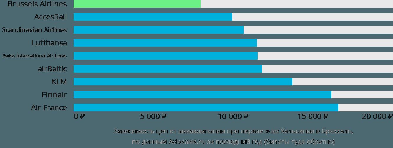 Динамика цен в зависимости от авиакомпании, совершающей перелет из Хельсинки в Брюссель