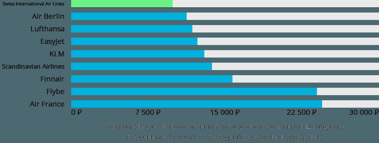 Динамика цен в зависимости от авиакомпании, совершающей перелёт из Хельсинки в Швейцарию