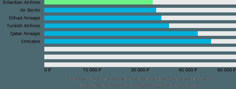Динамика цен в зависимости от авиакомпании, совершающей перелет из Хельсинки в Коломбо