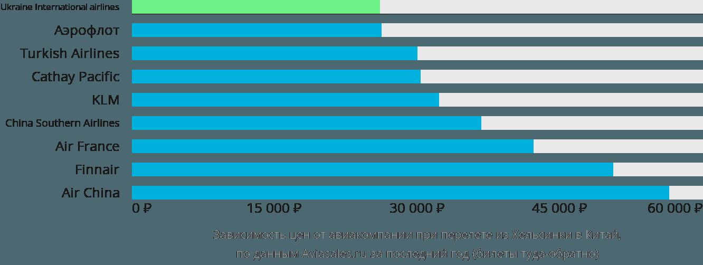 Динамика цен в зависимости от авиакомпании, совершающей перелёт из Хельсинки в Китай