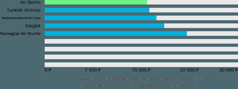 Динамика цен в зависимости от авиакомпании, совершающей перелет из Хельсинки в Катанию