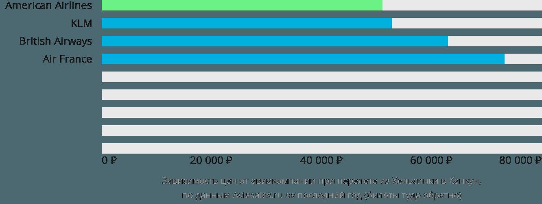 Динамика цен в зависимости от авиакомпании, совершающей перелет из Хельсинки в Канкун