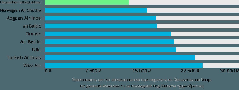 Динамика цен в зависимости от авиакомпании, совершающей перелет из Хельсинки на Кипр