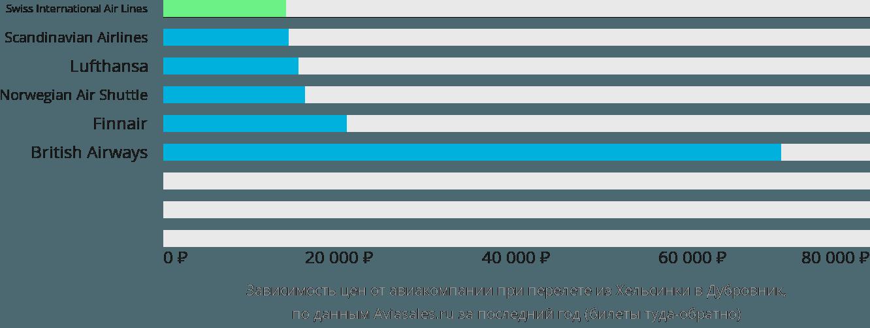 Динамика цен в зависимости от авиакомпании, совершающей перелет из Хельсинки в Дубровник