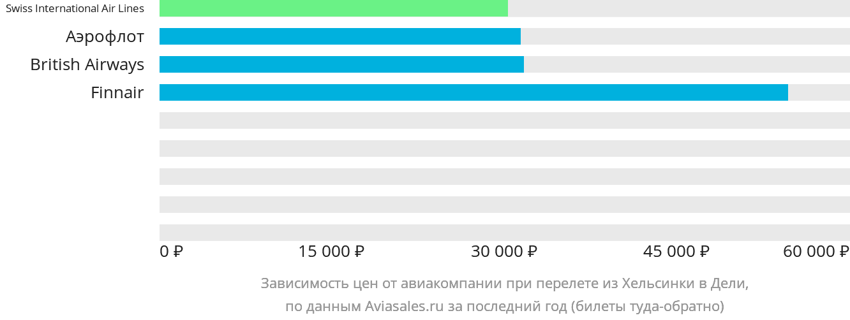 Динамика цен в зависимости от авиакомпании, совершающей перелет из Хельсинки в Дели