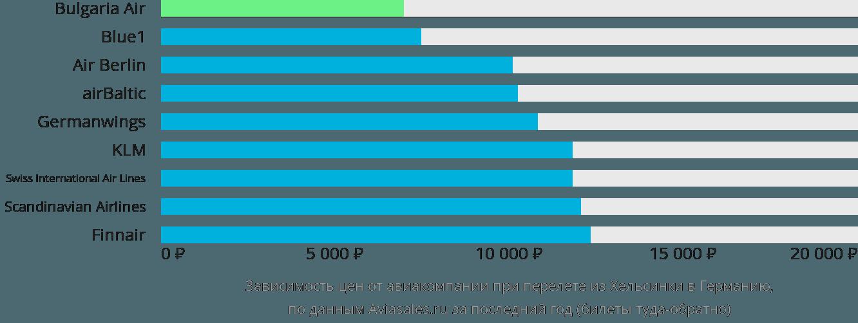 Динамика цен в зависимости от авиакомпании, совершающей перелет из Хельсинки в Германию