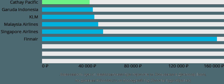 Динамика цен в зависимости от авиакомпании, совершающей перелет из Хельсинки в Денпасар Бали