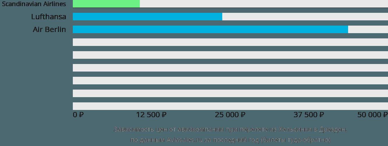 Динамика цен в зависимости от авиакомпании, совершающей перелет из Хельсинки в Дрезден