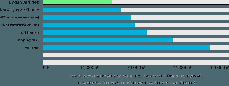 Динамика цен в зависимости от авиакомпании, совершающей перелет из Хельсинки в Дубай