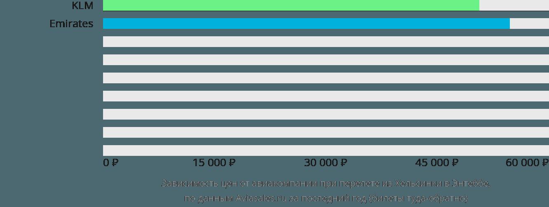 Динамика цен в зависимости от авиакомпании, совершающей перелет из Хельсинки в Энтеббе