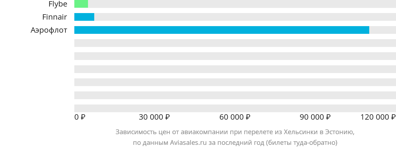 Динамика цен в зависимости от авиакомпании, совершающей перелет из Хельсинки в Эстонию