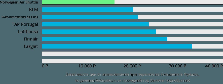 Динамика цен в зависимости от авиакомпании, совершающей перелет из Хельсинки в Фуншал