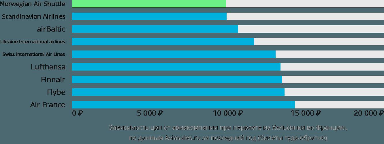 Динамика цен в зависимости от авиакомпании, совершающей перелет из Хельсинки во Францию