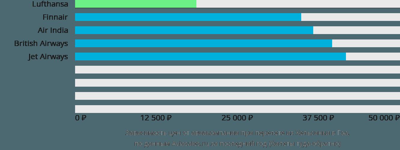 Динамика цен в зависимости от авиакомпании, совершающей перелет из Хельсинки в Гоа