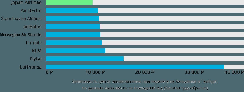Динамика цен в зависимости от авиакомпании, совершающей перелет из Хельсинки в Гамбург