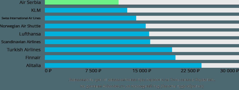 Динамика цен в зависимости от авиакомпании, совершающей перелет из Хельсинки в Хорватию