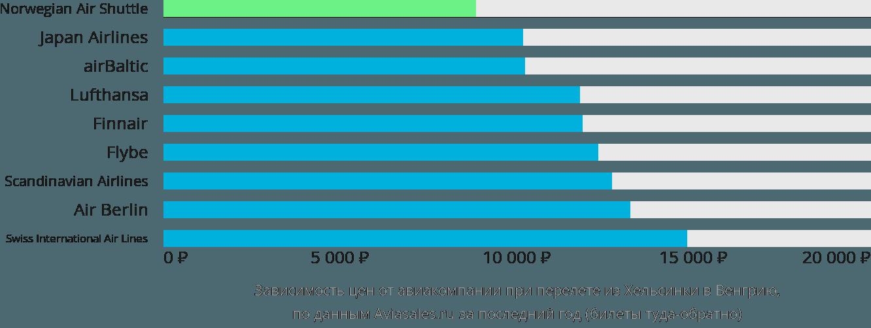 Динамика цен в зависимости от авиакомпании, совершающей перелет из Хельсинки в Венгрию