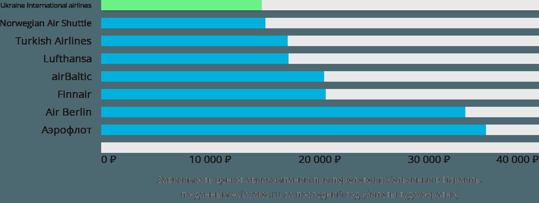 Динамика цен в зависимости от авиакомпании, совершающей перелет из Хельсинки в Израиль
