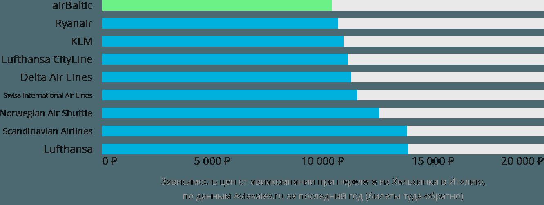 Динамика цен в зависимости от авиакомпании, совершающей перелёт из Хельсинки в Италию