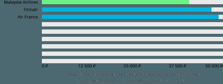 Динамика цен в зависимости от авиакомпании, совершающей перелет из Хельсинки в Куала-Лумпур