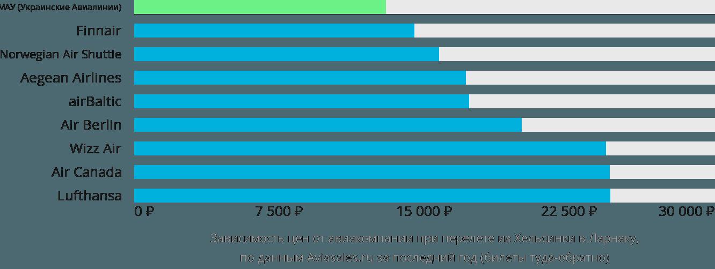 Динамика цен в зависимости от авиакомпании, совершающей перелет из Хельсинки в Ларнаку