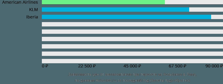 Динамика цен в зависимости от авиакомпании, совершающей перелет из Хельсинки в Лиму